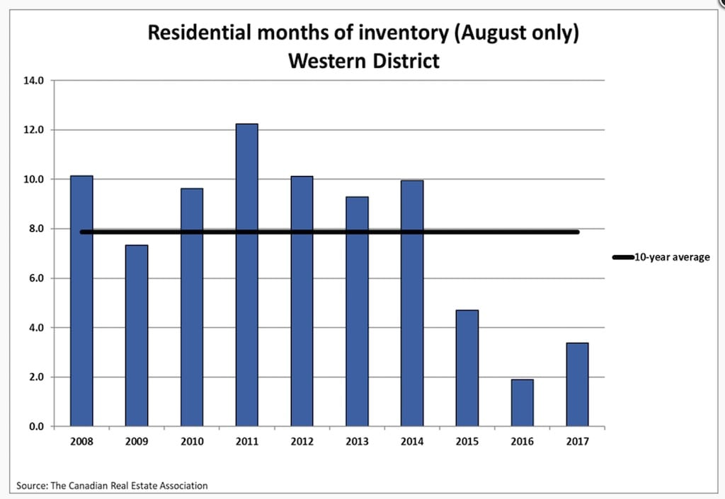 Residential-Months-Inventory-August-Western