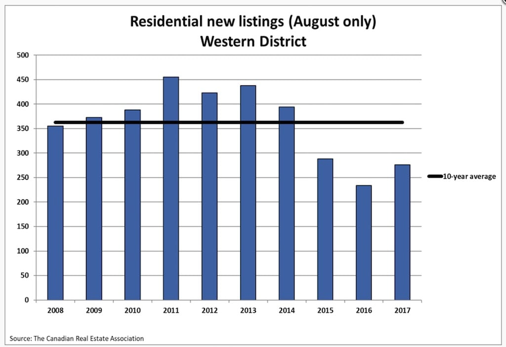 Residential-Listings-August-Western