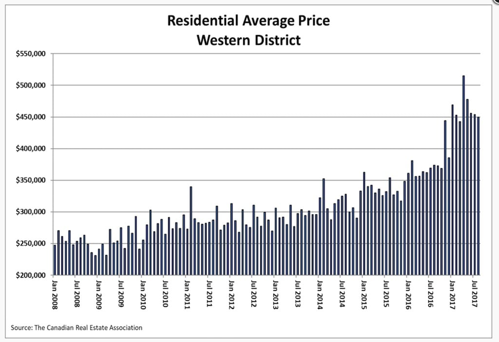 Residential-Average-Price-August-Western
