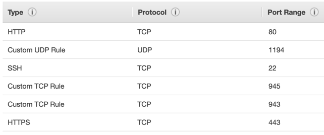 security group settings for openvpn