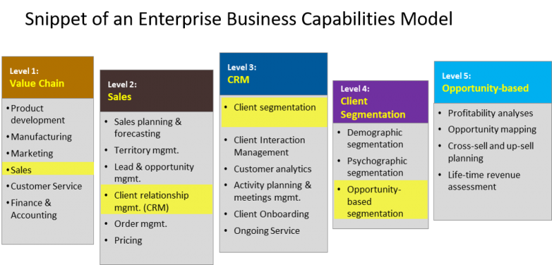 CRM capabilities help guide customer-centric transformation