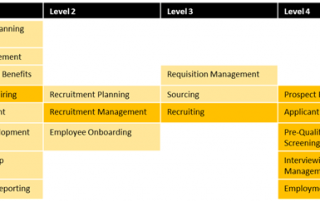HR Business Capability Model
