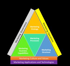 Marketing Capabilities Framework