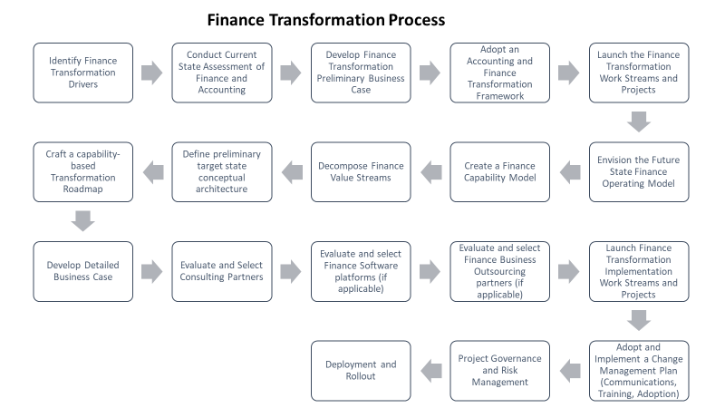 Finance Transformation Process