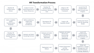 HR Transformation Process