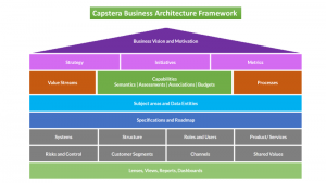 Capstera Business Architecture Framework