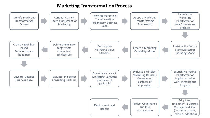 Marketing Transformation Process