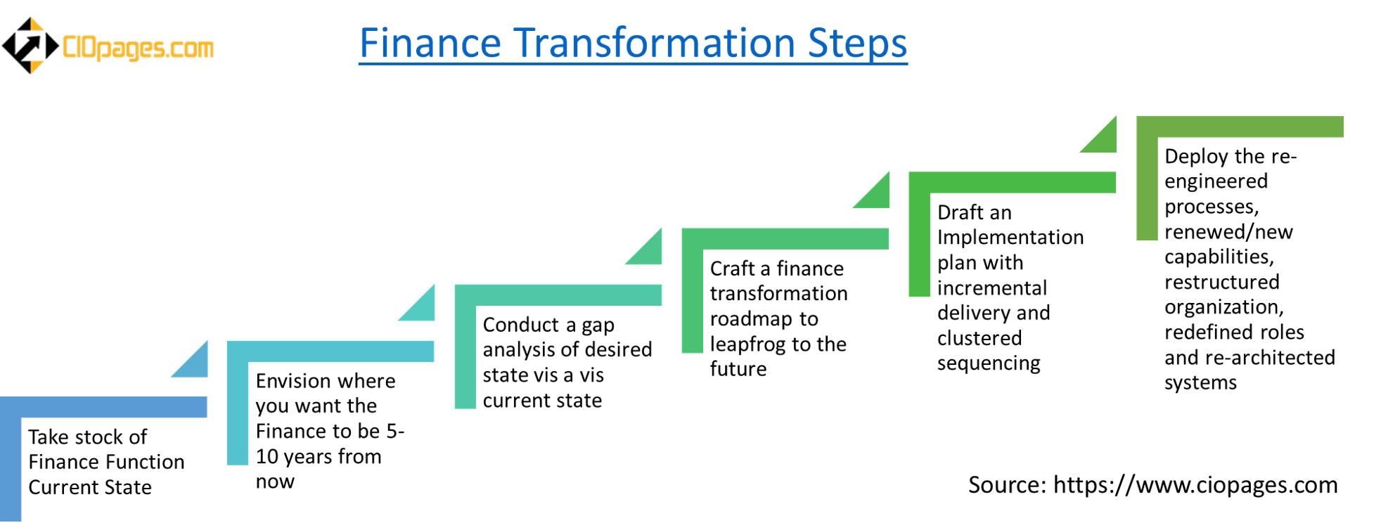 Finance Transformation Steps