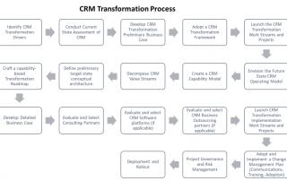 CRM Transformation Process