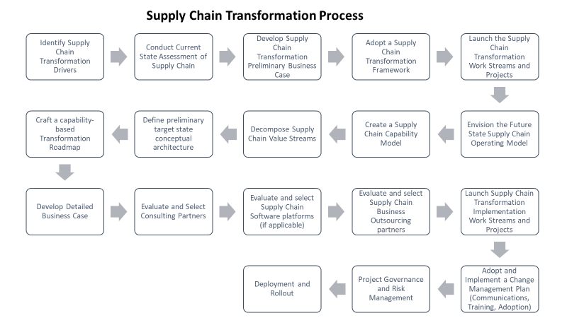 Supply Chain Transformation Process