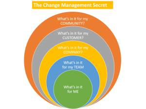 The Change Management Secret