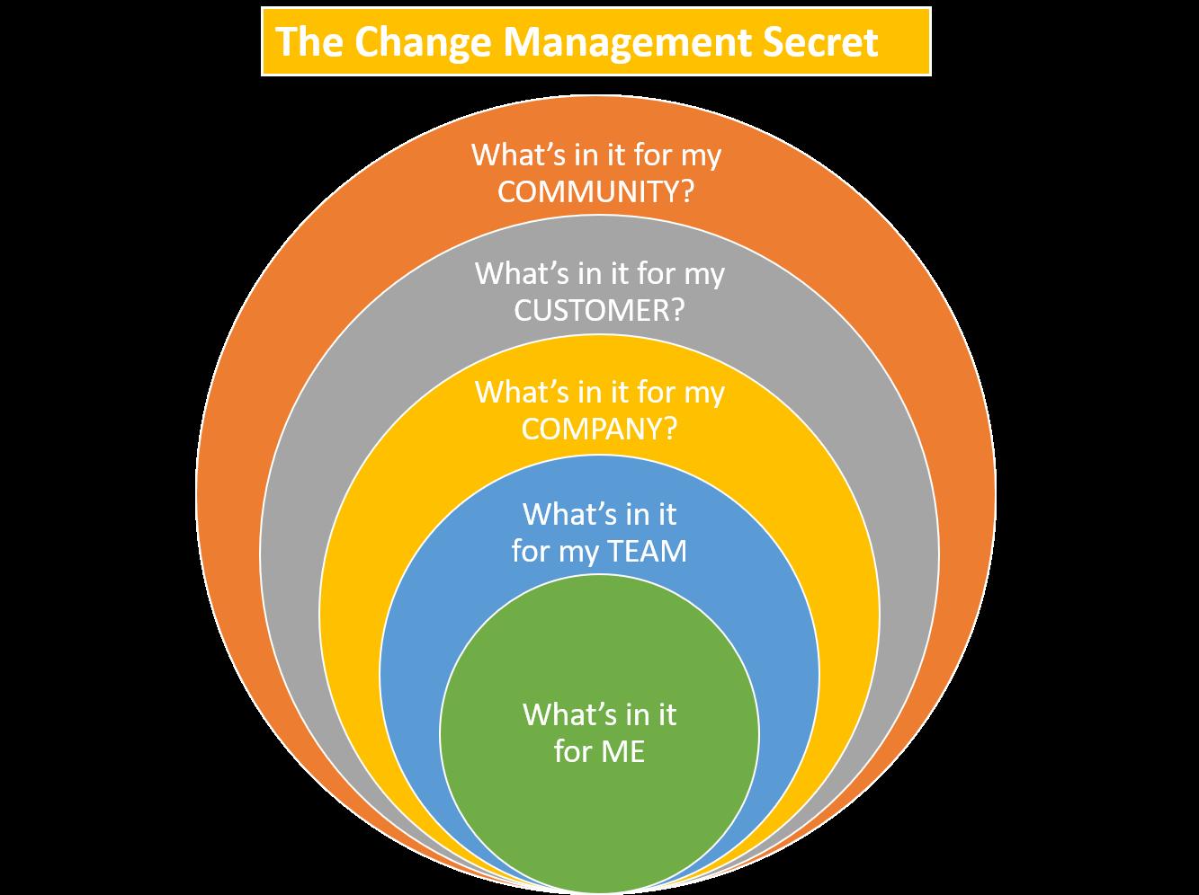 The Change Management Secret