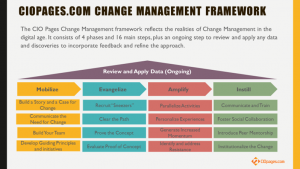 change management framework