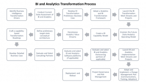 BI Transformation Process