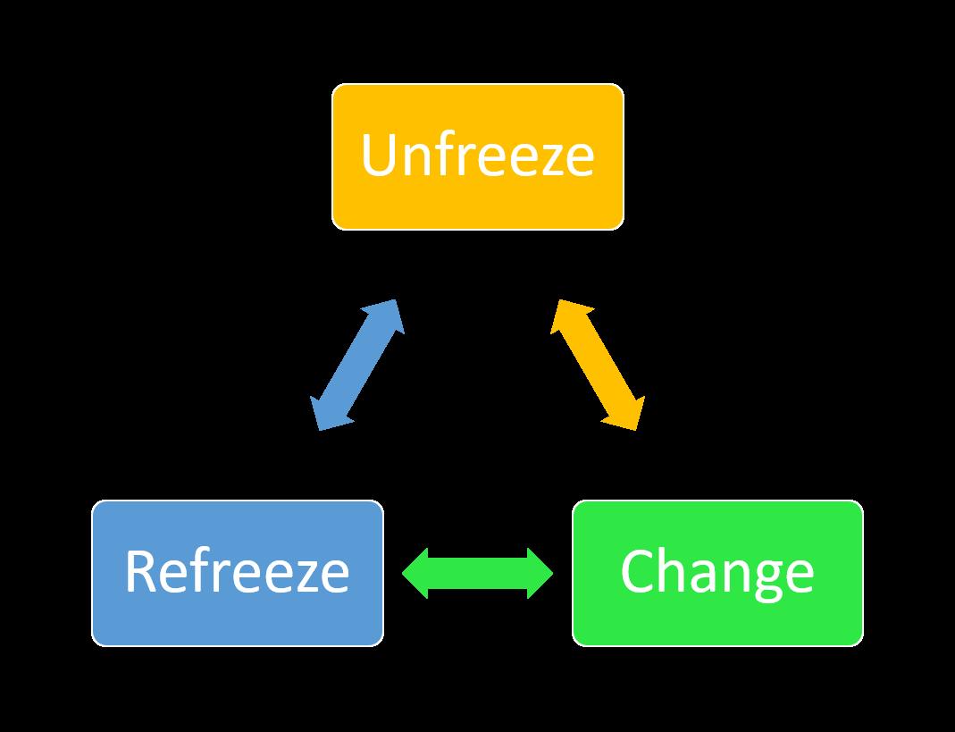 change management by kurt lewis
