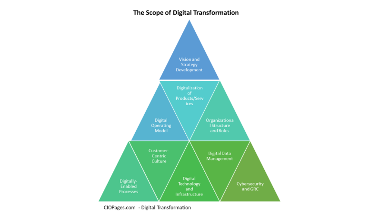 Digital Transformation Scope