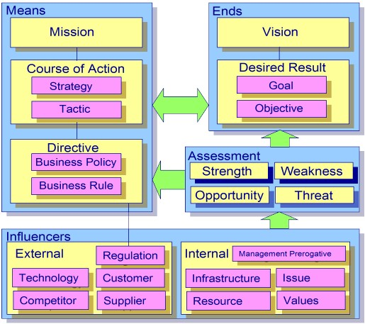 Business Architecture Tools - Business Motivation Model