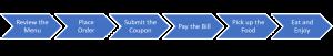 Business Architecture Tools - Value Stream Sample