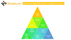 Surviving the digital revolution