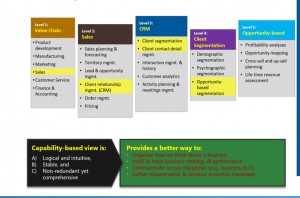 Business Capabilities Map - Sample Decomposition and Attributes