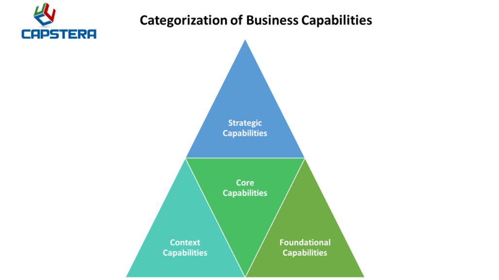 Business Capabilities - Various Categories