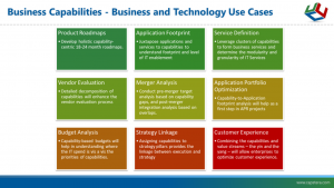Business Capabilities - Business and Technology Use Cases