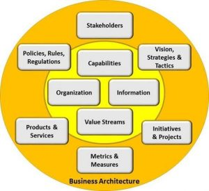 Capability Model within BizBok