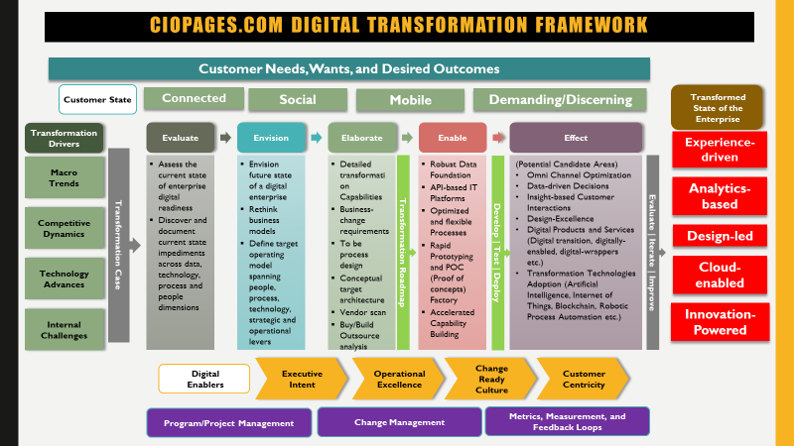 Digital transformation guide - Digital transformation framework