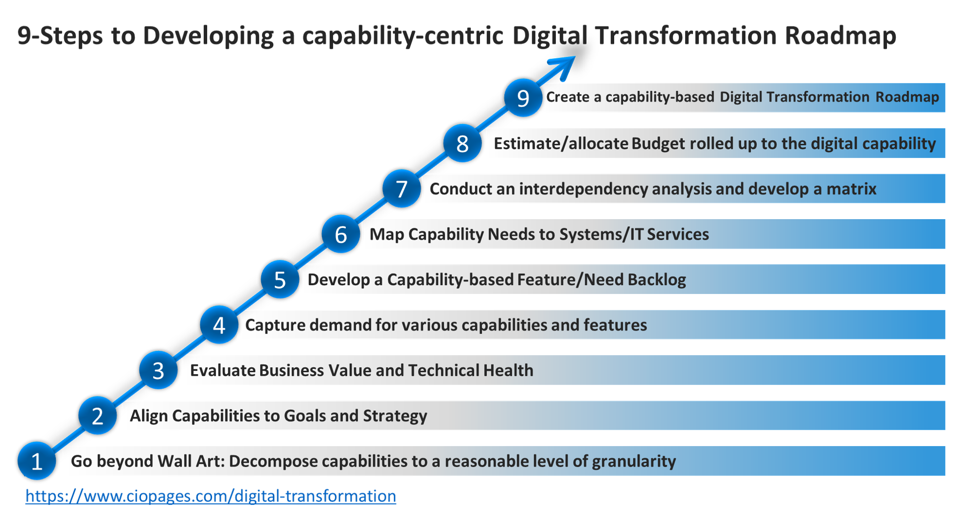 9 Steps to building a digital transformation roadmap