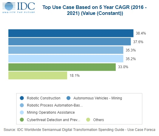 Digital transformation - IDC Spend Forecast