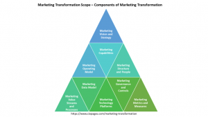Marketing Transformation - Components and Scope