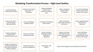 Marketing Transformation Process