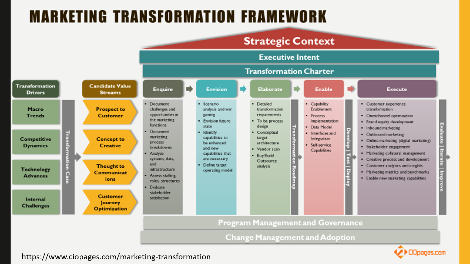 Marketing Transformation Framework