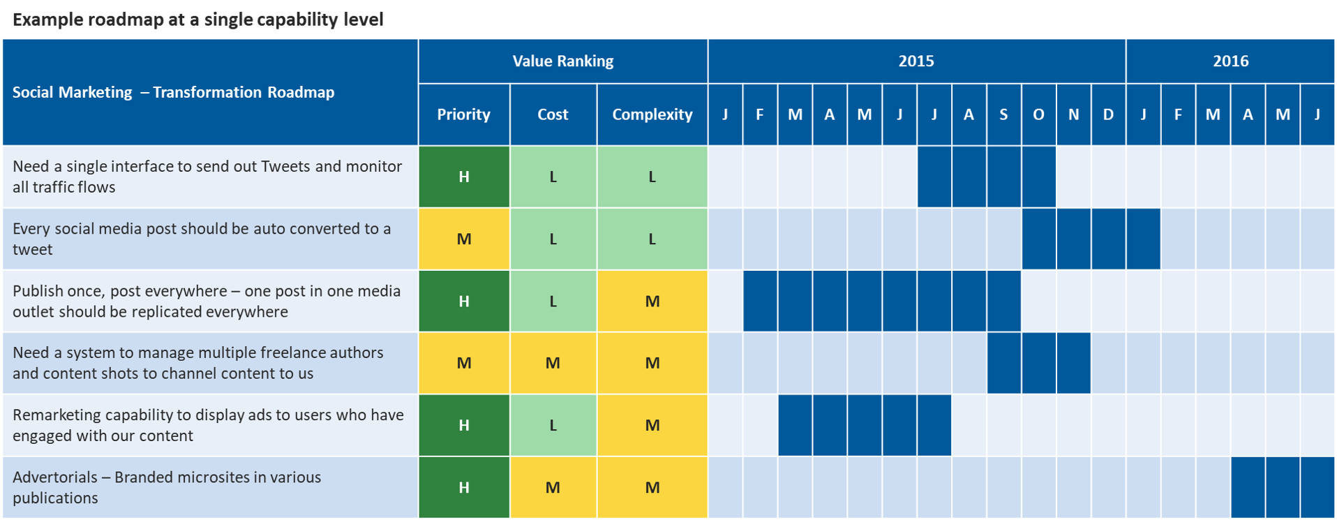 Marketing Transformation Roadmap Sample