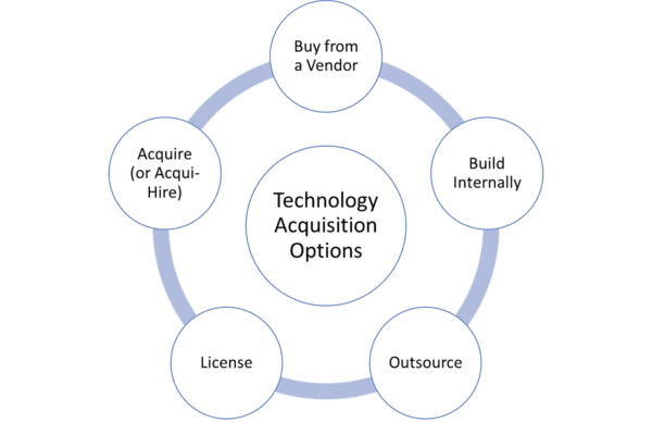 Technology Acquisition Options