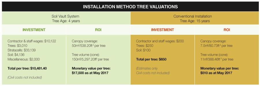 installation method tree valuation
