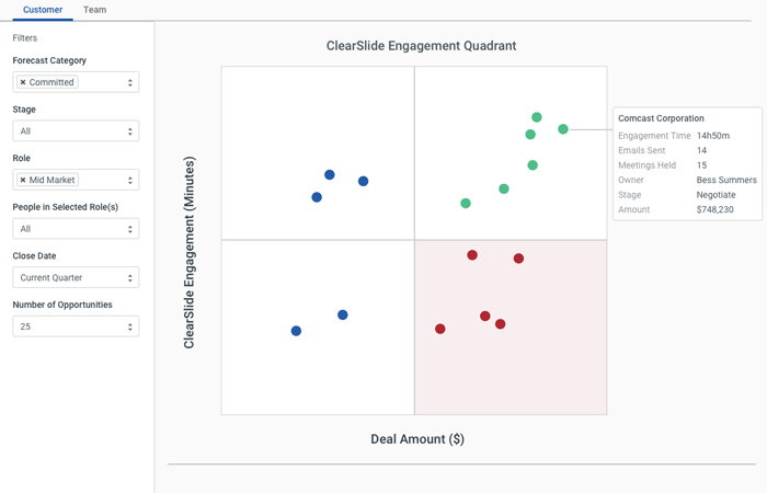 6sm-engagement-quadrant