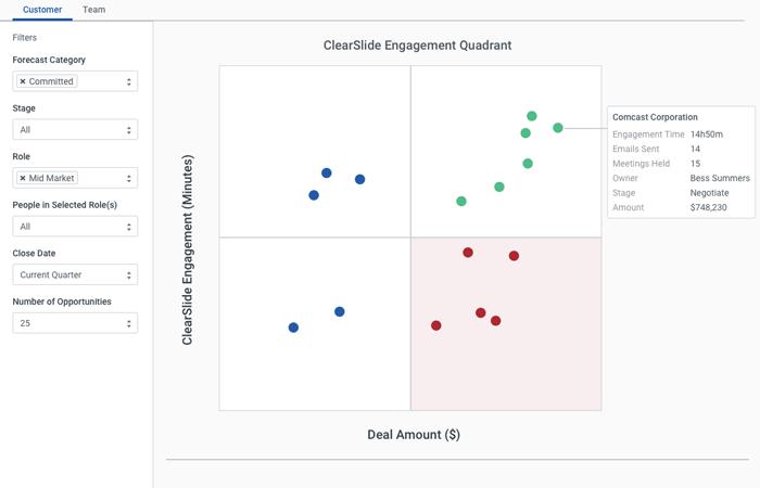 1sm-engagement-quadrant