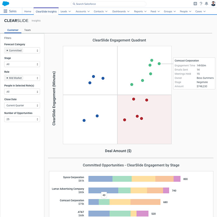 Salesforce Engagement Dashboard