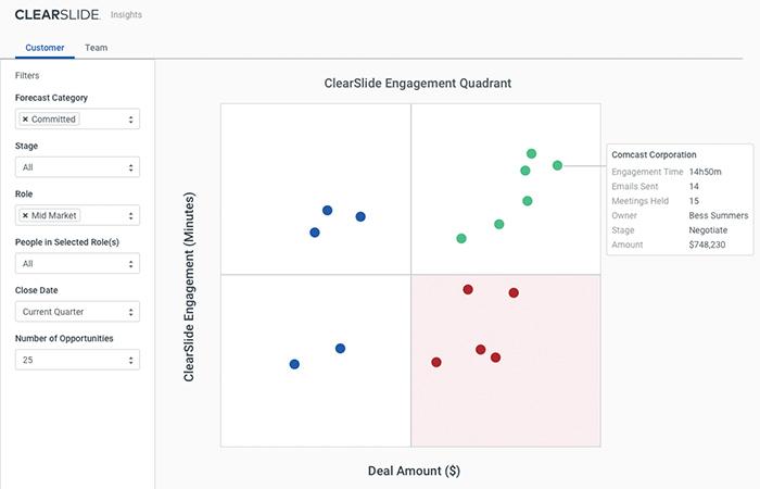 customer engagement data