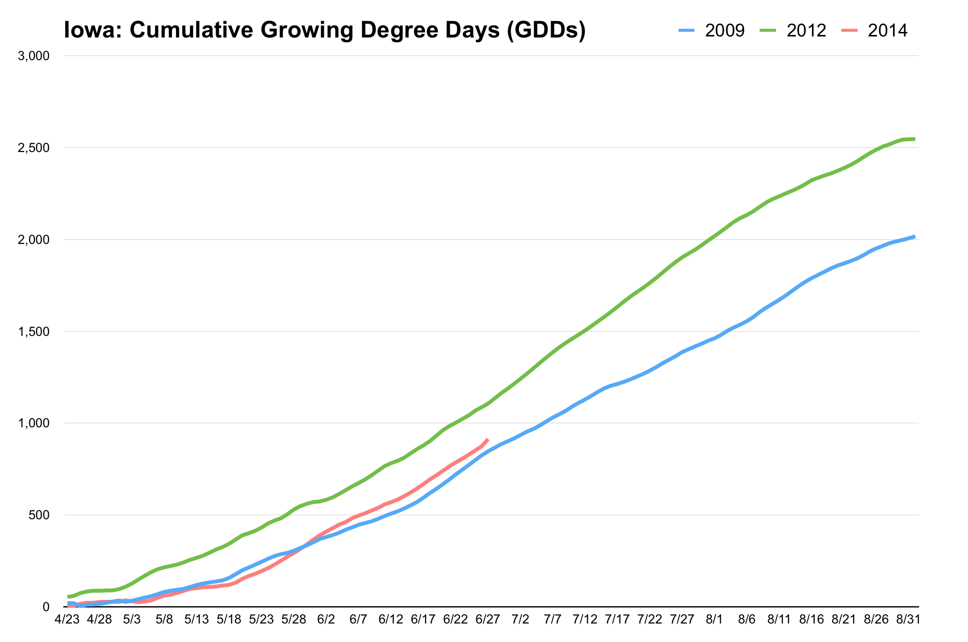 Iowa: Cumulative Growing Degree Days
