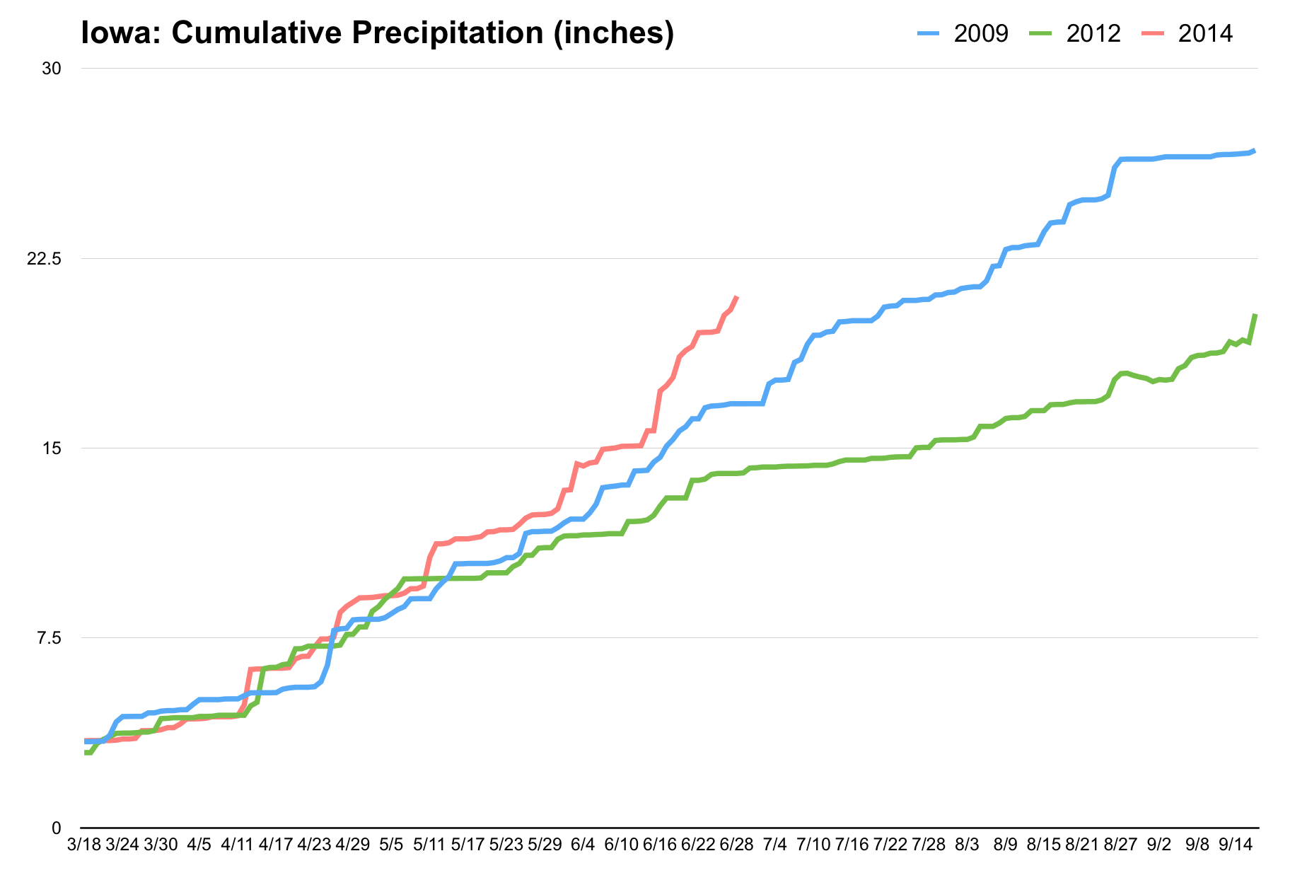 Iowa: Cumulative Precipitation