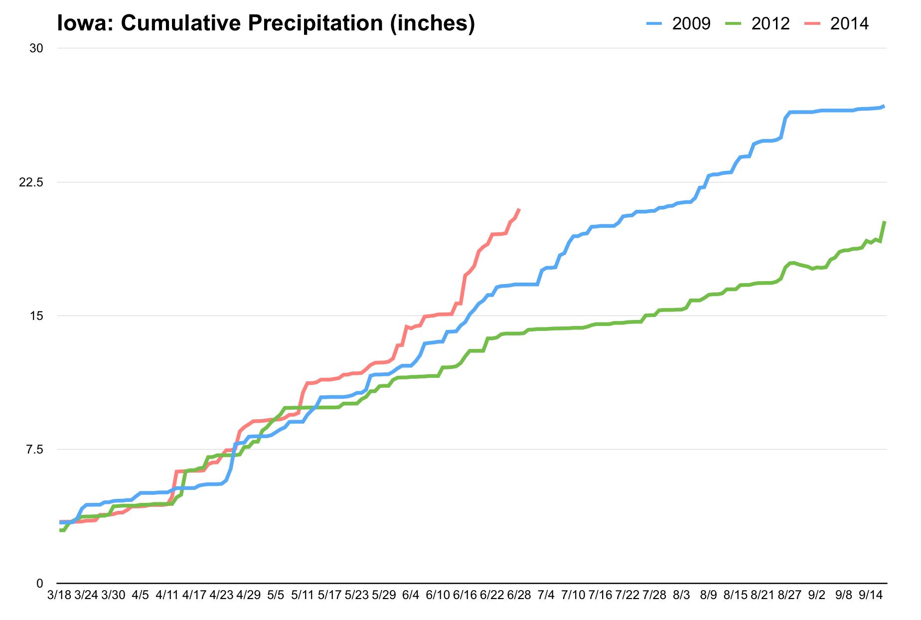 Iowa: Cumulative Precipitation