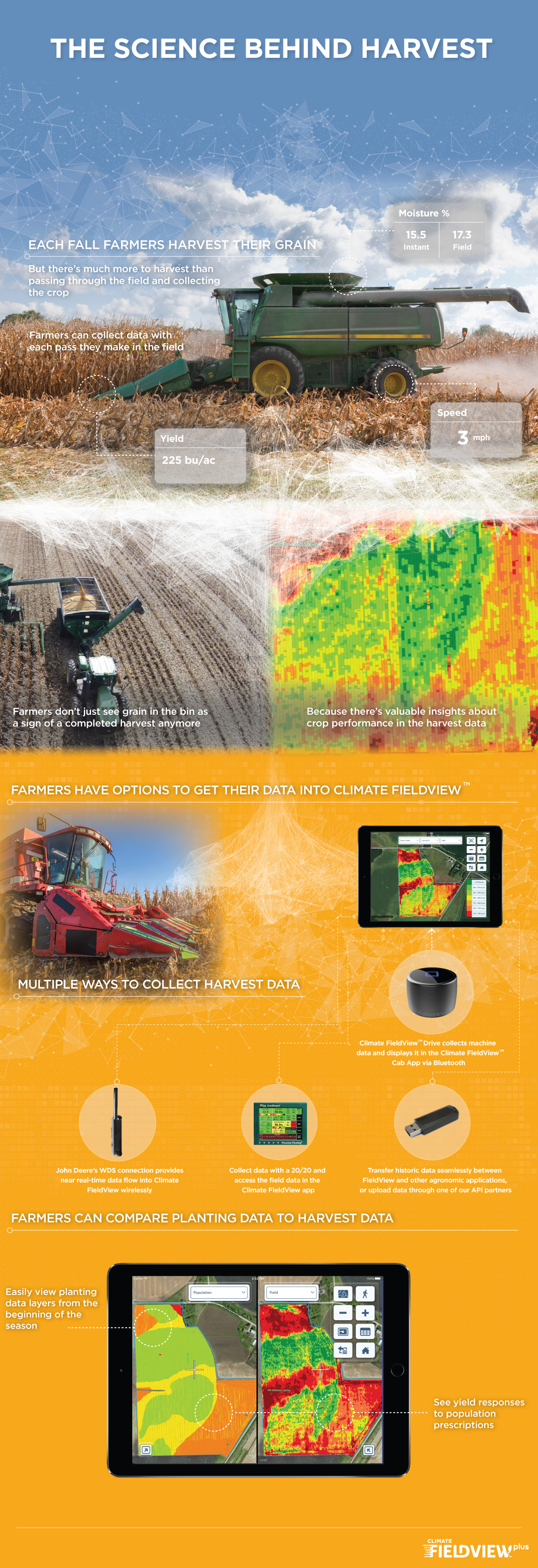 science-behind-harvest-infographic