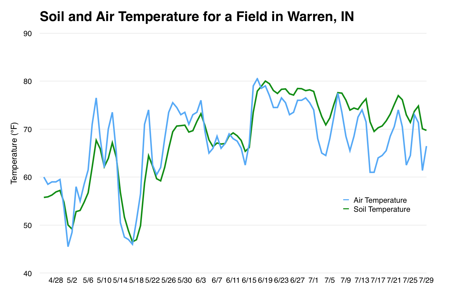 Soil & Air Temperature for a field in Iowa