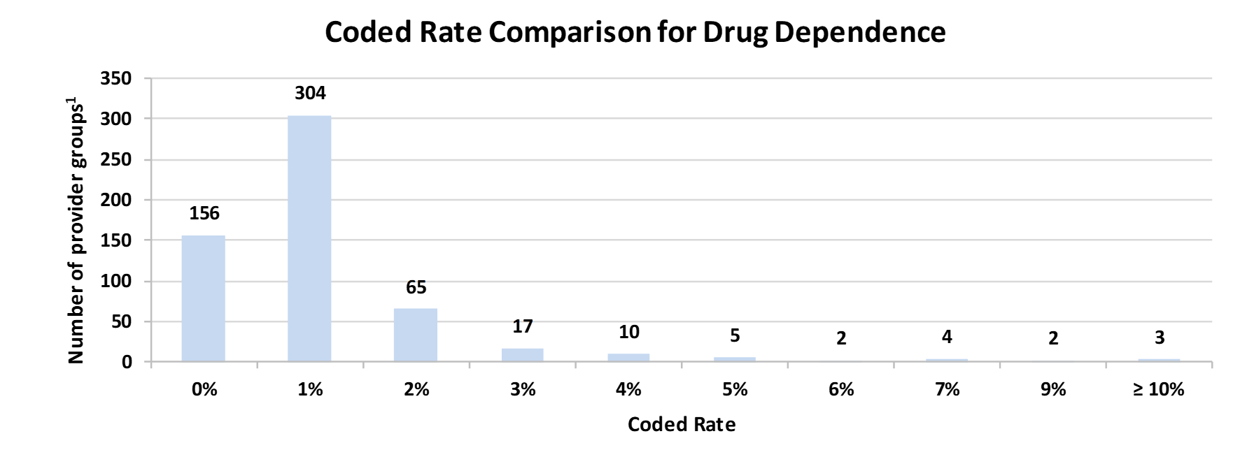 Coded Rate Comparison for Drug Dependence
