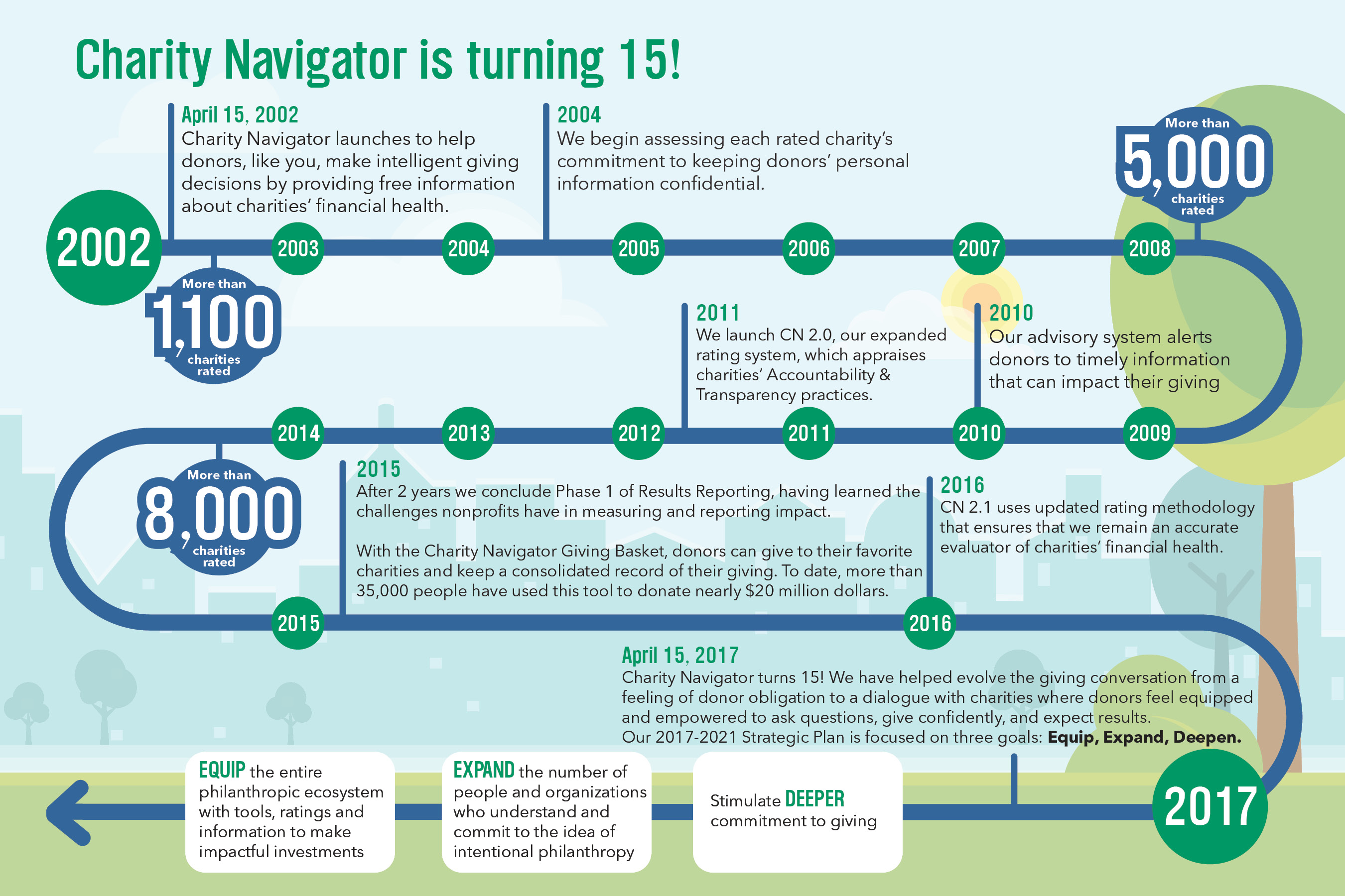Charity Navigator is Turning 15!