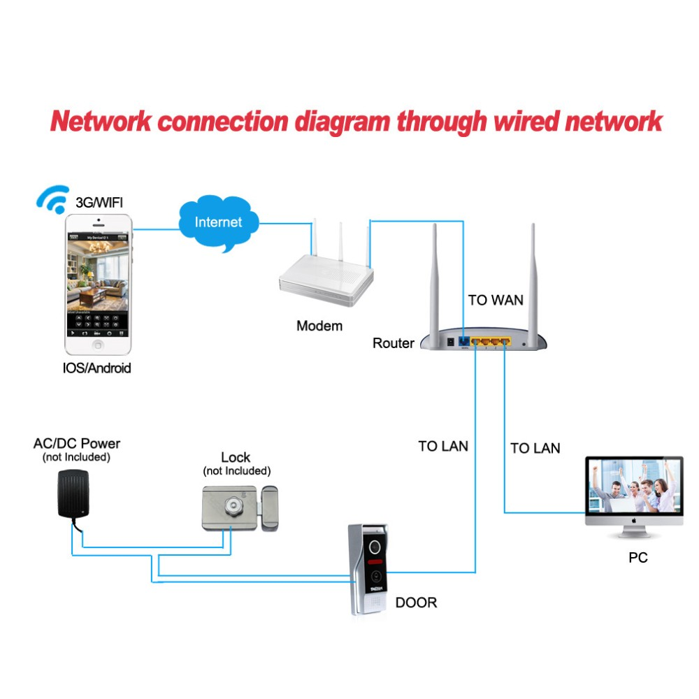 The Connection To Modem Intercom Diagram Free Download Wireless Network Wiring Diagrams Pictures Door Camera