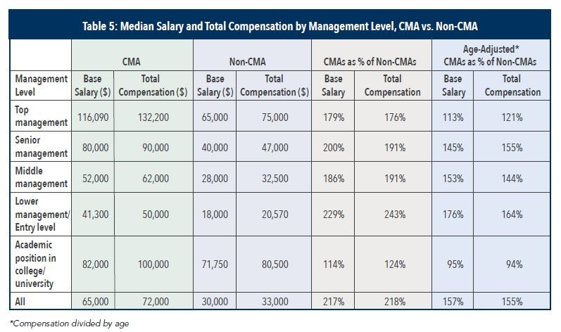 cma  salary by job role - Edupristine