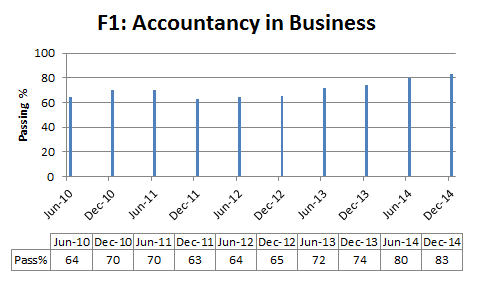 accountancy in business pass % rate